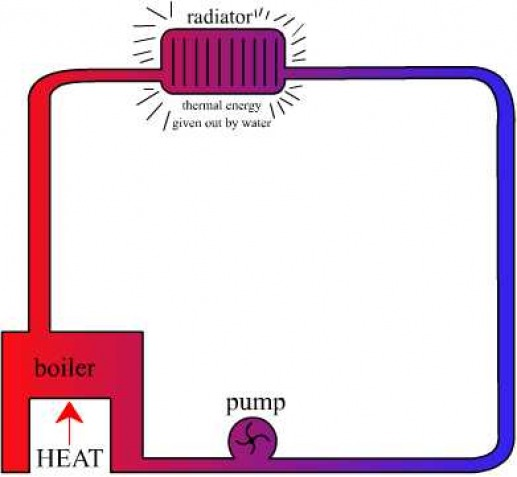 IGCSE - Thermal Physics Revision - Specific Heat Capacity